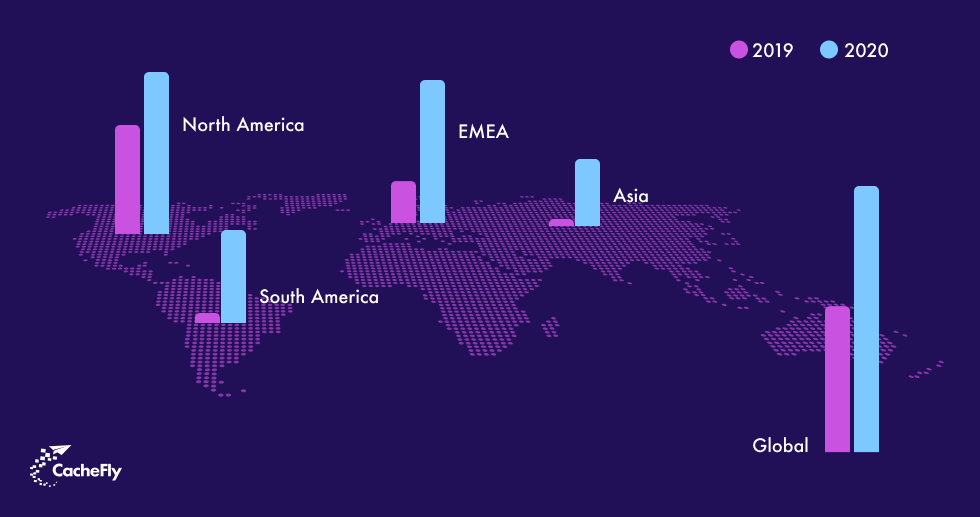 CacheFly's Global Traffic Growth